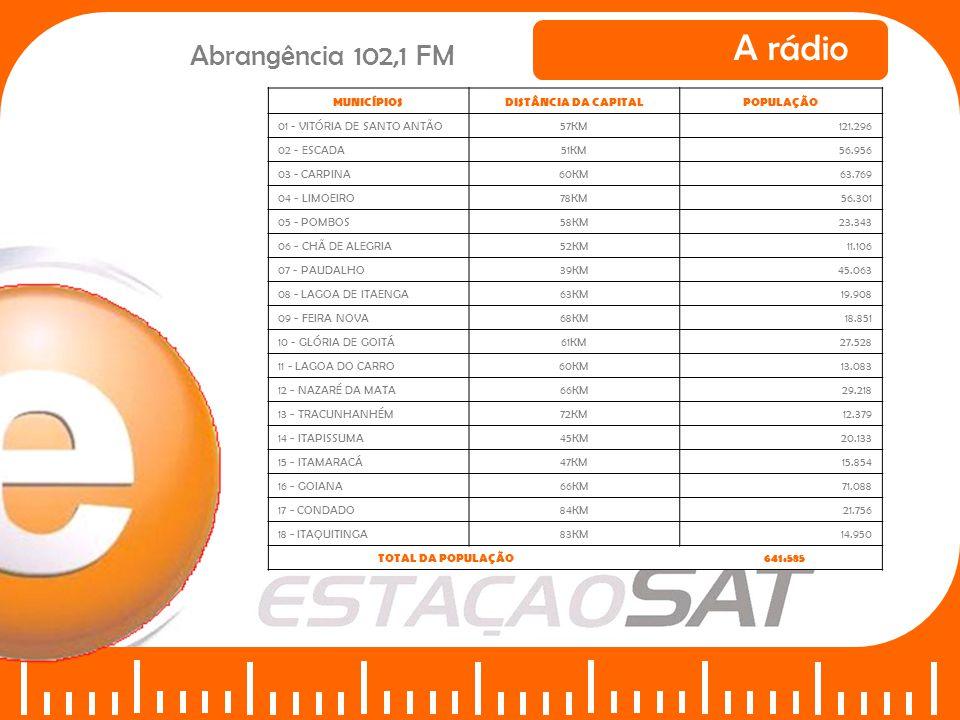 A rádio Abrangência 102,1 FM MUNICÍPIOSDISTÂNCIA DA CAPITALPOPULAÇÃO 01 - VITÓRIA DE SANTO ANTÃO57KM121.296 02 - ESCADA51KM56.956 03 - CARPINA60KM63.7