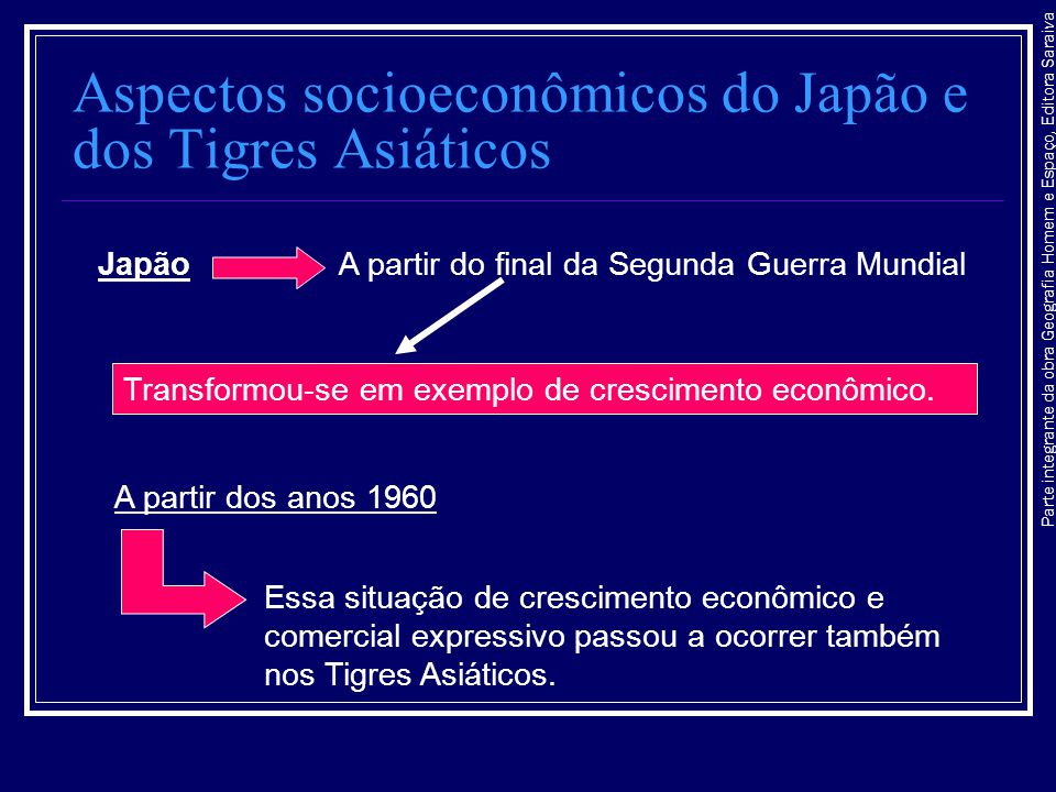 Aspectos socioeconômicos do Japão e dos Tigres Asiáticos Essa situação de crescimento econômico e comercial expressivo passou a ocorrer também nos Tig