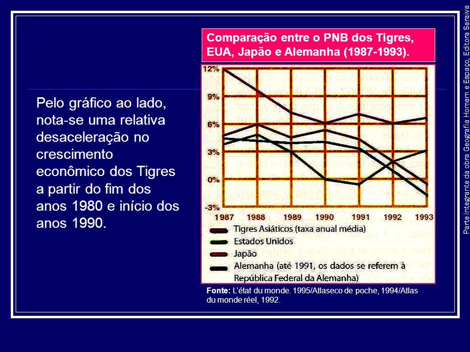 Parte integrante da obra Geografia Homem e Espaço, Editora Saraiva Comparação entre o PNB dos Tigres, EUA, Japão e Alemanha (1987-1993). Pelo gráfico