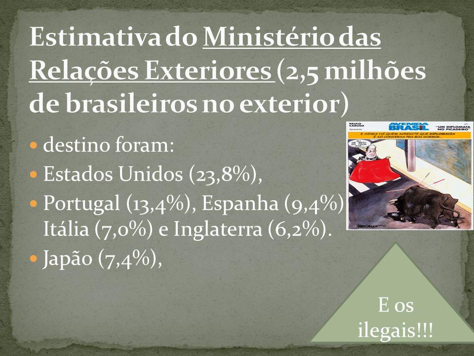 destino foram: Estados Unidos (23,8%), Portugal (13,4%), Espanha (9,4%), Itália (7,0%) e Inglaterra (6,2%). Japão (7,4%), E os ilegais!!!