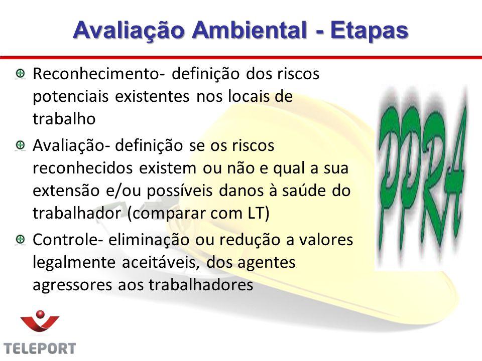 Avaliação Ambiental - Etapas Reconhecimento- definição dos riscos potenciais existentes nos locais de trabalho Avaliação- definição se os riscos recon