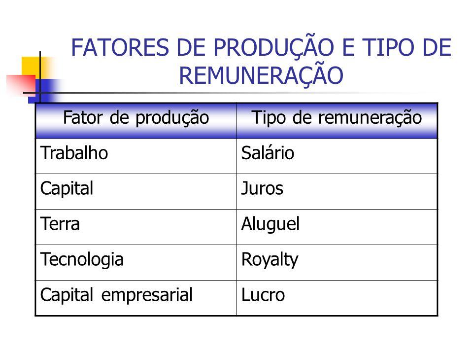 FATORES DE PRODUÇÃO E TIPO DE REMUNERAÇÃO Fator de produçãoTipo de remuneração TrabalhoSalário CapitalJuros TerraAluguel TecnologiaRoyalty Capital empresarialLucro