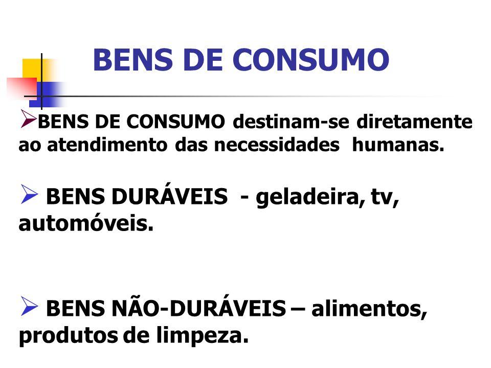 BENS DE CONSUMO BENS DE CONSUMO destinam-se diretamente ao atendimento das necessidades humanas. BENS NÃO-DURÁVEIS – alimentos, produtos de limpeza. B