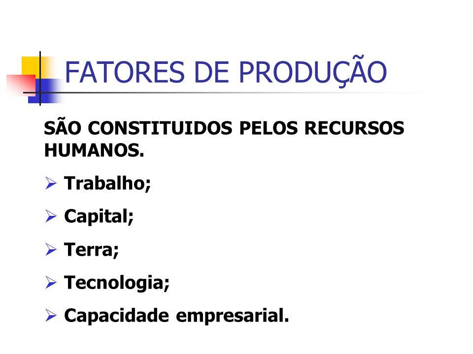 FATORES DE PRODUÇÃO SÃO CONSTITUIDOS PELOS RECURSOS HUMANOS. Trabalho; Capital; Terra; Tecnologia; Capacidade empresarial.