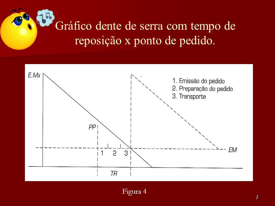 7 Figura 4 Gráfico dente de serra com tempo de reposição x ponto de pedido.