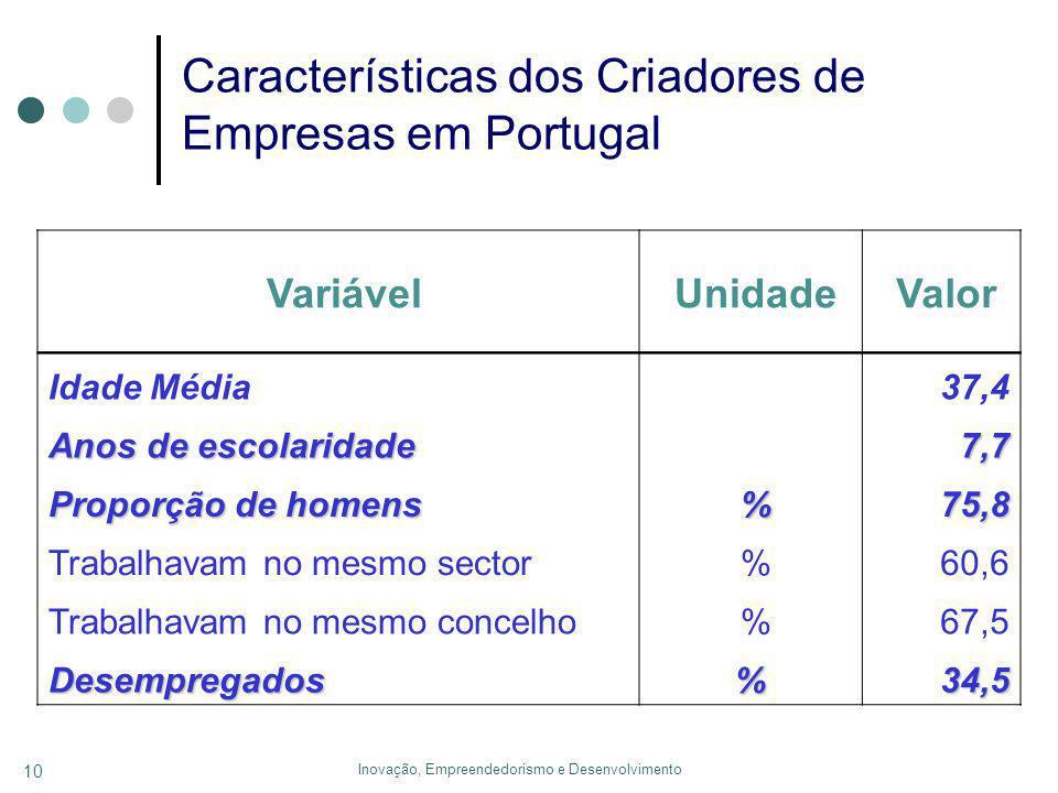 Inovação, Empreendedorismo e Desenvolvimento 10 Características dos Criadores de Empresas em Portugal Variável Unidade Valor Idade Média 37,4 Anos de escolaridade 7,7 7,7 Proporção de homens % 75,8 75,8 Trabalhavam no mesmo sector % 60,6 Trabalhavam no mesmo concelho % 67,5 Desempregados%34,5