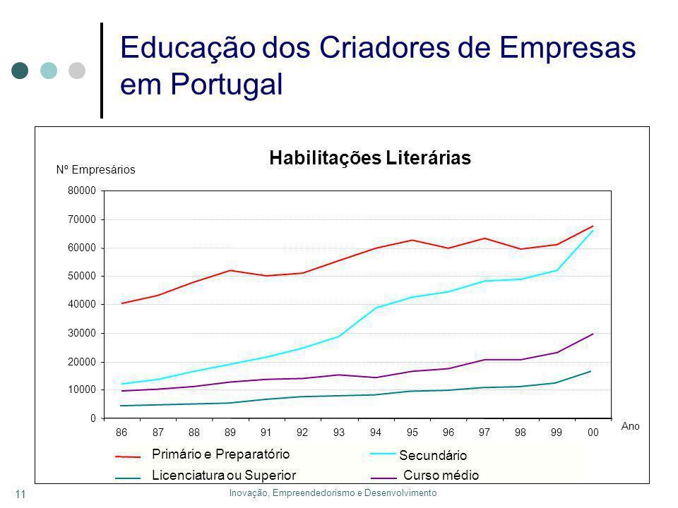 Inovação, Empreendedorismo e Desenvolvimento 11 Educação dos Criadores de Empresas em Portugal Habilitações Literárias 0 10000 20000 30000 40000 50000 60000 70000 80000 8687888991929394959697989900 Ano Nº Empresários Primário e Preparatório Secundário Curso médioLicenciatura ou Superior