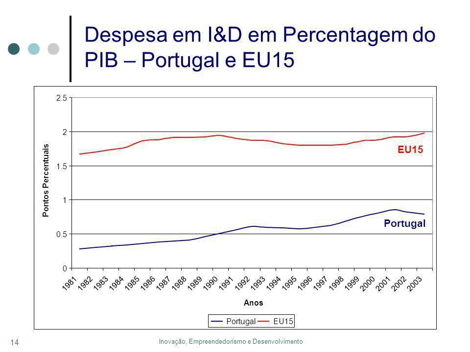 Inovação, Empreendedorismo e Desenvolvimento 14 Despesa em I&D em Percentagem do PIB – Portugal e EU15 0 0.5 1 1.5 2 2.5 19811982198319841985198619871988198919901991199219931994199519961997199819992000200120022003 Anos Pontos Percentuais PortugalEU15 Portugal EU15