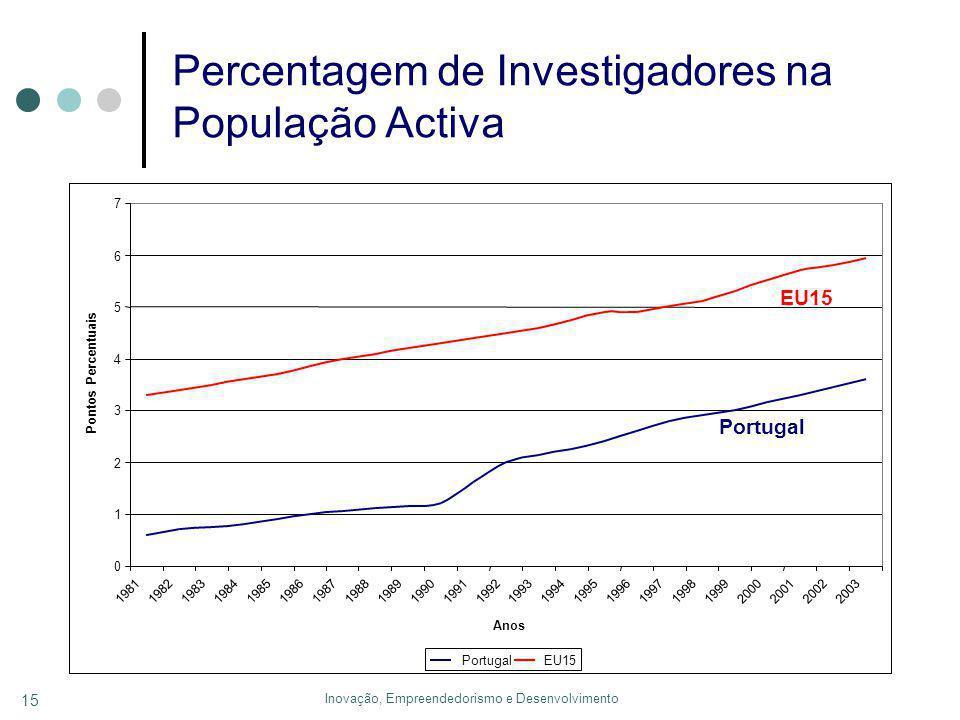 Inovação, Empreendedorismo e Desenvolvimento 15 Percentagem de Investigadores na População Activa 0 1 2 3 4 5 6 7 19811982198319841985198619871988198919901991199219931994199519961997199819992000200120022003 Anos Pontos Percentuais PortugalEU15 Portugal EU15