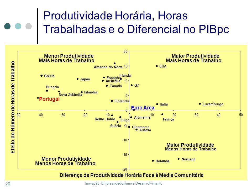 Inovação, Empreendedorismo e Desenvolvimento 20 Produtividade Horária, Horas Trabalhadas e o Diferencial no PIBpc