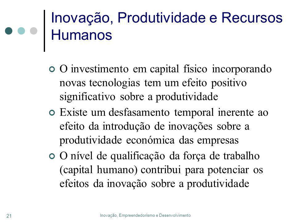Inovação, Empreendedorismo e Desenvolvimento 21 Inovação, Produtividade e Recursos Humanos O investimento em capital físico incorporando novas tecnologias tem um efeito positivo significativo sobre a produtividade Existe um desfasamento temporal inerente ao efeito da introdução de inovações sobre a produtividade económica das empresas O nível de qualificação da força de trabalho (capital humano) contribui para potenciar os efeitos da inovação sobre a produtividade