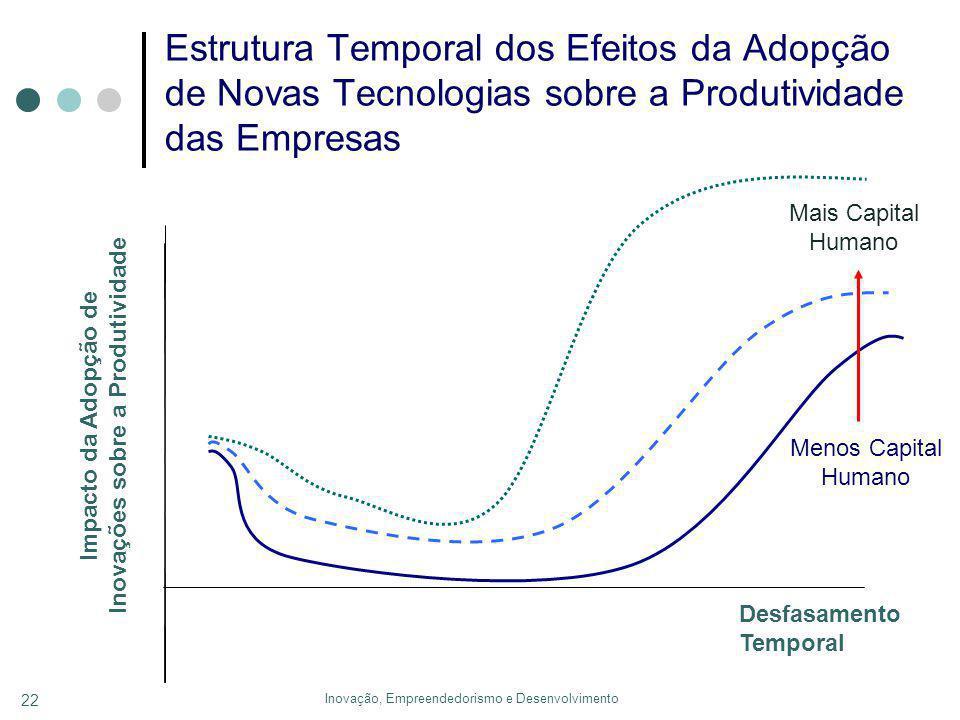Inovação, Empreendedorismo e Desenvolvimento 22 Estrutura Temporal dos Efeitos da Adopção de Novas Tecnologias sobre a Produtividade das Empresas Desfasamento Temporal Impacto da Adopção de Inovações sobre a Produtividade Mais Capital Humano Menos Capital Humano