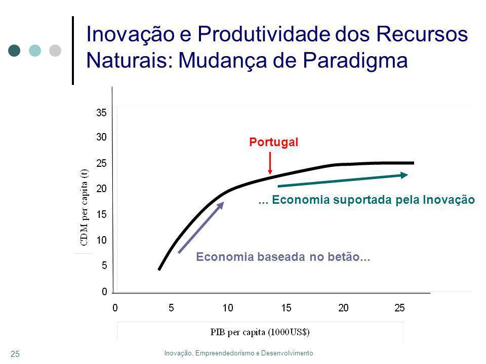 Inovação, Empreendedorismo e Desenvolvimento 25 Economia baseada no betão......
