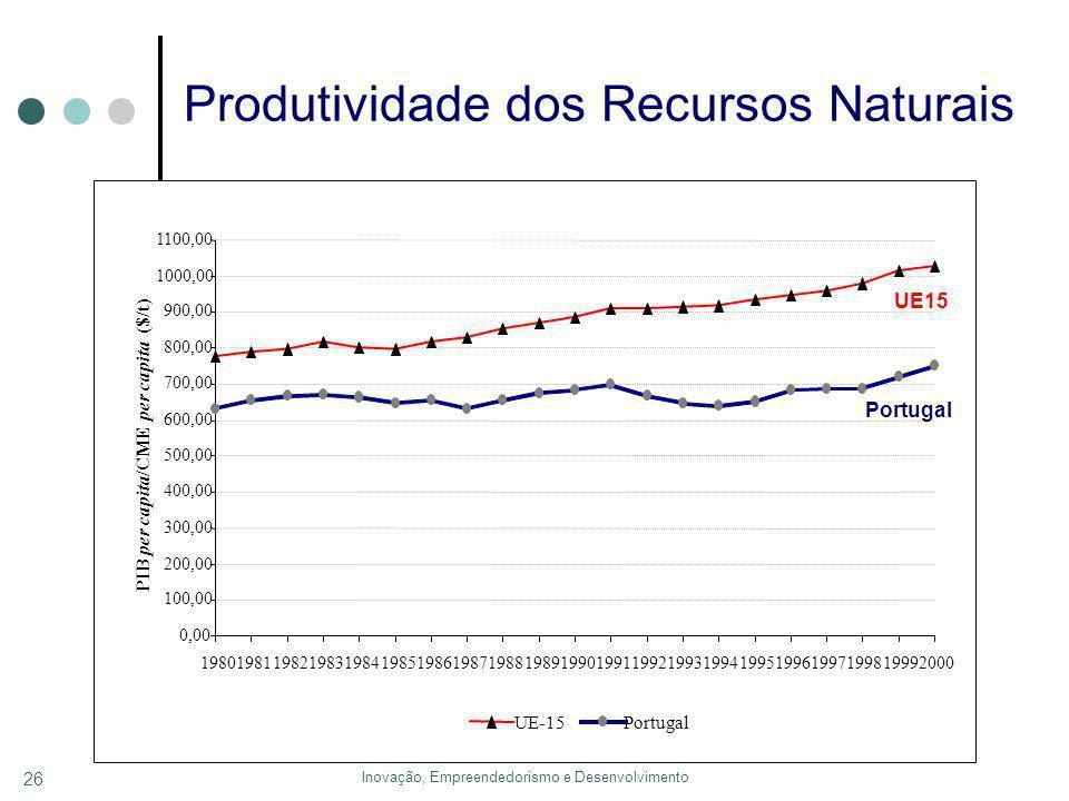 Inovação, Empreendedorismo e Desenvolvimento 26 Produtividade dos Recursos Naturais 0,00 100,00 200,00 300,00 400,00 500,00 600,00 700,00 800,00 900,00 1000,00 1100,00 198019811982198319841985198619871988198919901991199219931994199519961997199819992000 PIB per capita /CME per capita ($/t) UE-15Portugal UE15