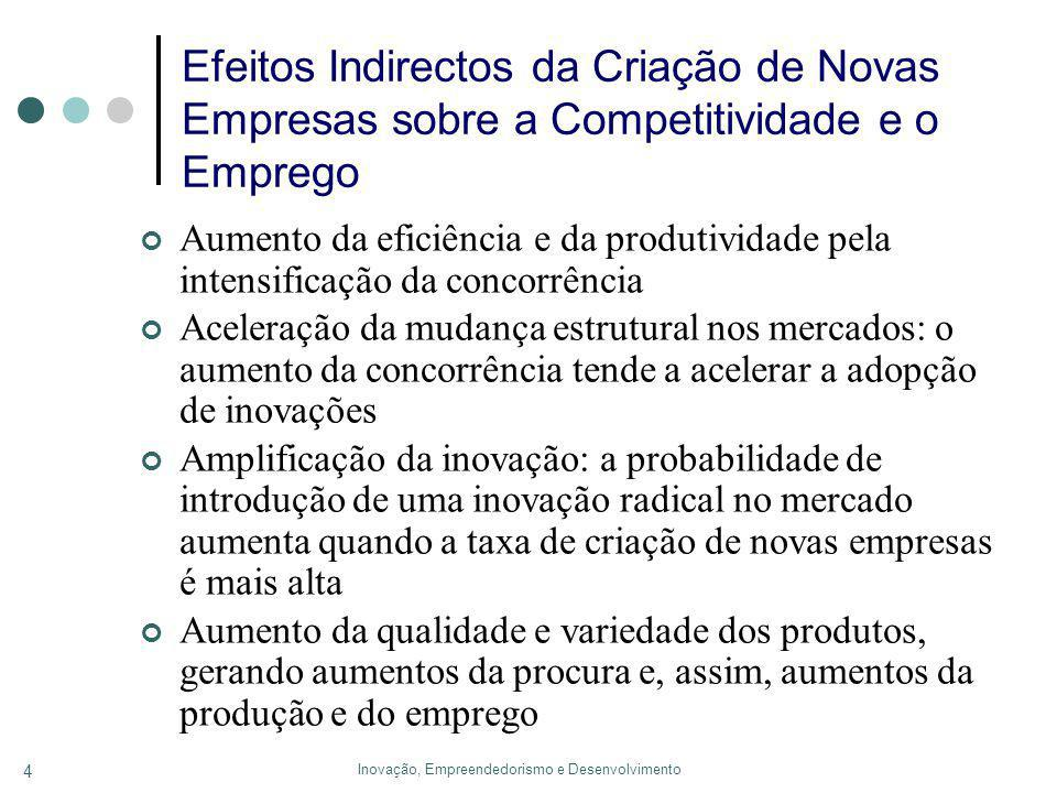 Inovação, Empreendedorismo e Desenvolvimento 4 Efeitos Indirectos da Criação de Novas Empresas sobre a Competitividade e o Emprego Aumento da eficiência e da produtividade pela intensificação da concorrência Aceleração da mudança estrutural nos mercados: o aumento da concorrência tende a acelerar a adopção de inovações Amplificação da inovação: a probabilidade de introdução de uma inovação radical no mercado aumenta quando a taxa de criação de novas empresas é mais alta Aumento da qualidade e variedade dos produtos, gerando aumentos da procura e, assim, aumentos da produção e do emprego