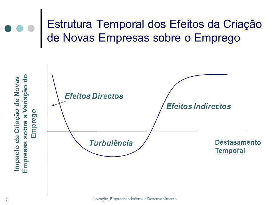 Inovação, Empreendedorismo e Desenvolvimento 5 Estrutura Temporal dos Efeitos da Criação de Novas Empresas sobre o Emprego Desfasamento Temporal Impacto da Criação de Novas Empresas sobre a Variação do Emprego Turbulência Efeitos Directos Efeitos Indirectos
