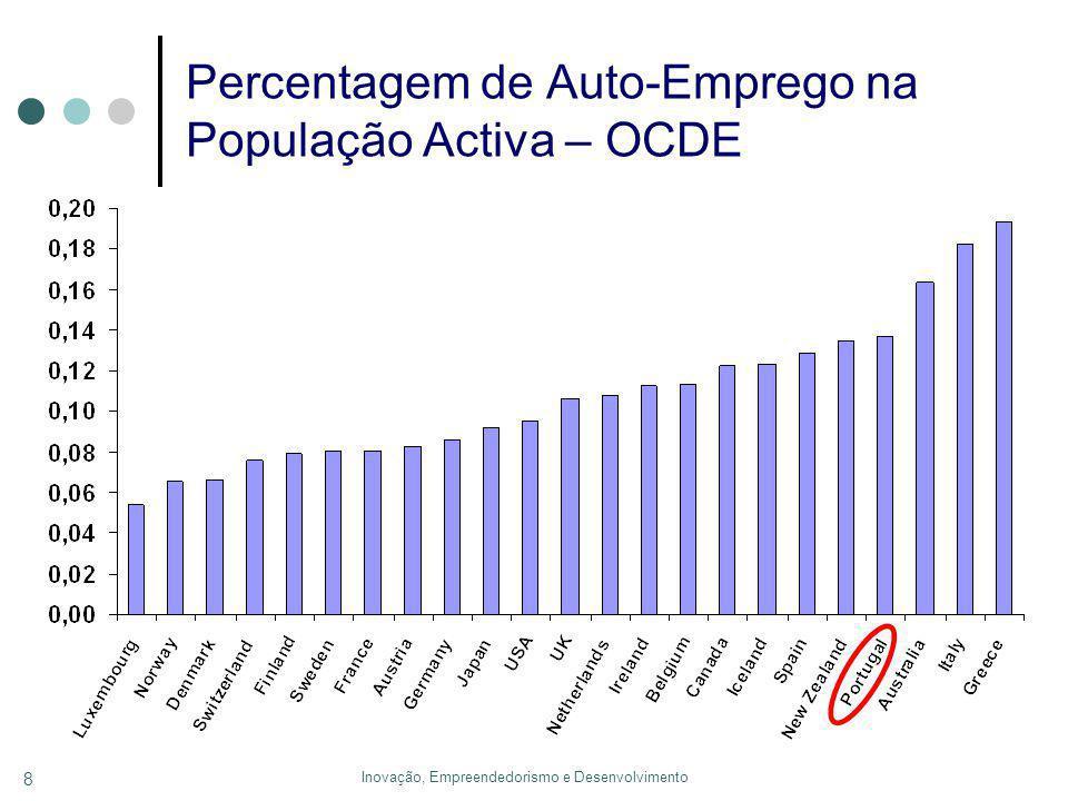 Inovação, Empreendedorismo e Desenvolvimento 8 Percentagem de Auto-Emprego na População Activa – OCDE