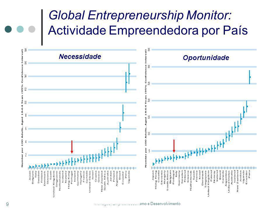 Inovação, Empreendedorismo e Desenvolvimento 9 Global Entrepreneurship Monitor: Actividade Empreendedora por País Oportunidade Necessidade