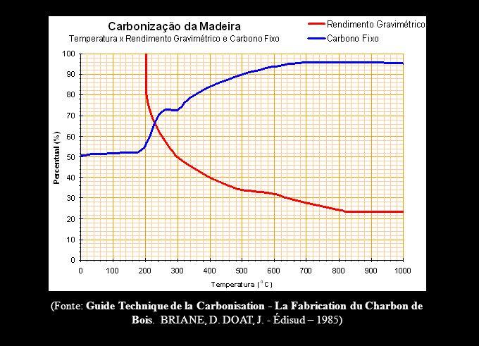 (Fonte: Guide Technique de la Carbonisation - La Fabrication du Charbon de Bois. BRIANE, D. DOAT, J. - Édisud – 1985)
