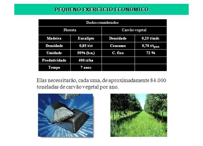 Dados considerados FlorestaCarvão vegetal MadeiraEucaliptoDensidade0,25 t/mdc Densidade0,85 t/stConsumo0,70 t/t gusa Umidade50% (b.u.)C. fixo72 % Prod