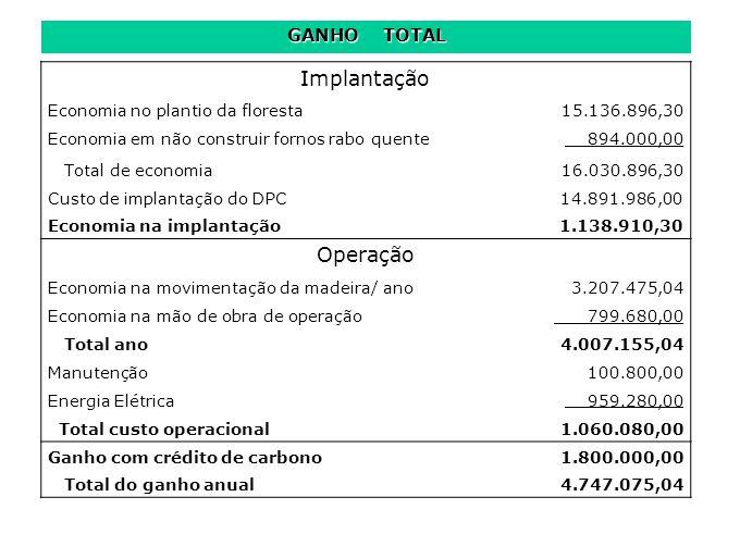 GANHO TOTAL Implantação Economia no plantio da floresta 15.136.896,30 Economia em não construir fornos rabo quente 894.000,00 Total de economia 16.030