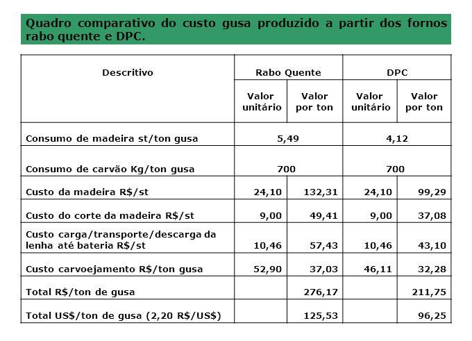 Quadro comparativo do custo gusa produzido a partir dos fornos rabo quente e DPC. DescritivoRabo QuenteDPC Valor unitário Valor por ton Valor unitário
