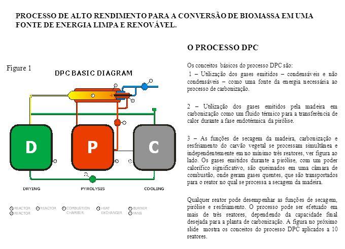 O PROCESSO DPC Na fabricação do carvão vegetal pelo processo DPC a madeira pode ser alimentada nos reatores com qualquer comprimento, de acordo com as conveniências do conjunto floresta – planta de carbonização.