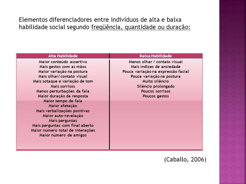 Esquizofrenia: Têm-se concluído constantemente que os pacientes com esquizofrenia têm escassa competência interpessoal.