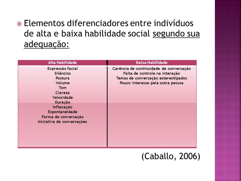 Elementos diferenciadores entre indivíduos de alta e baixa habilidade social segundo sua adequação: (Caballo, 2006)