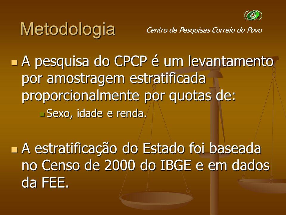 Metodologia A pesquisa do CPCP é um levantamento por amostragem estratificada proporcionalmente por quotas de: A pesquisa do CPCP é um levantamento por amostragem estratificada proporcionalmente por quotas de: Sexo, idade e renda.