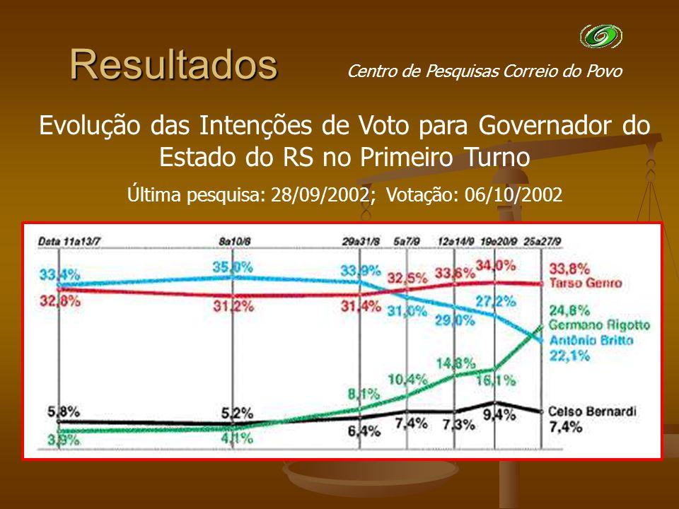 Centro de Pesquisas Correio do Povo Resultados Pesquisas Resultado Evolução das Intenções de Voto para Governador do Estado do RS no Primeiro Turno Última pesquisa: 28/09/2002; Votação: 06/10/2002