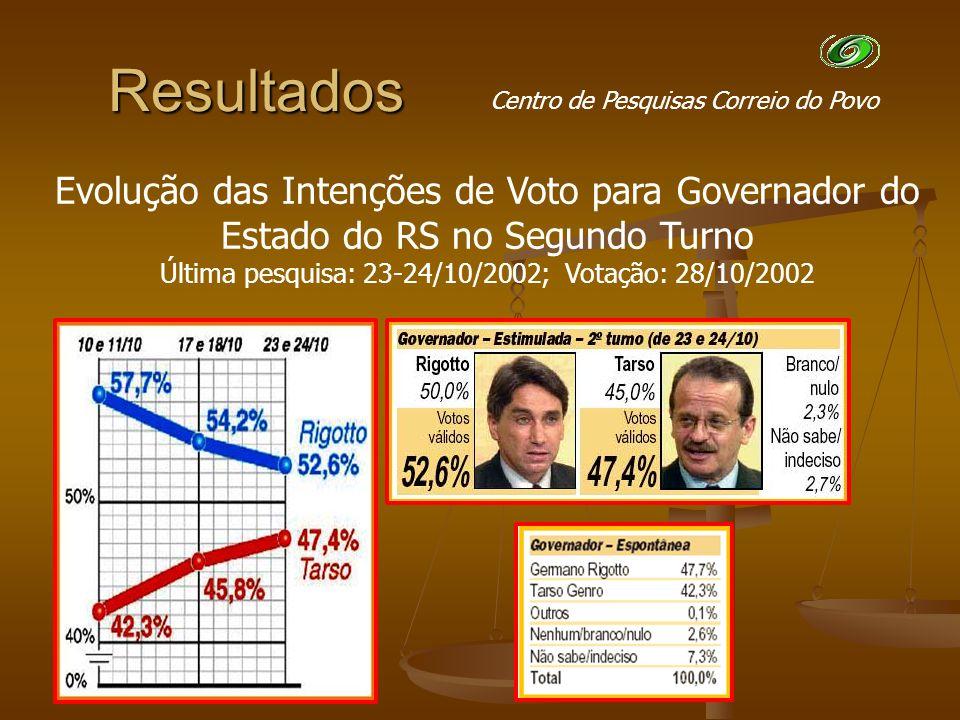 Evolução das Intenções de Voto para Governador do Estado do RS no Segundo Turno Última pesquisa: 23-24/10/2002; Votação: 28/10/2002 Centro de Pesquisas Correio do Povo Resultados