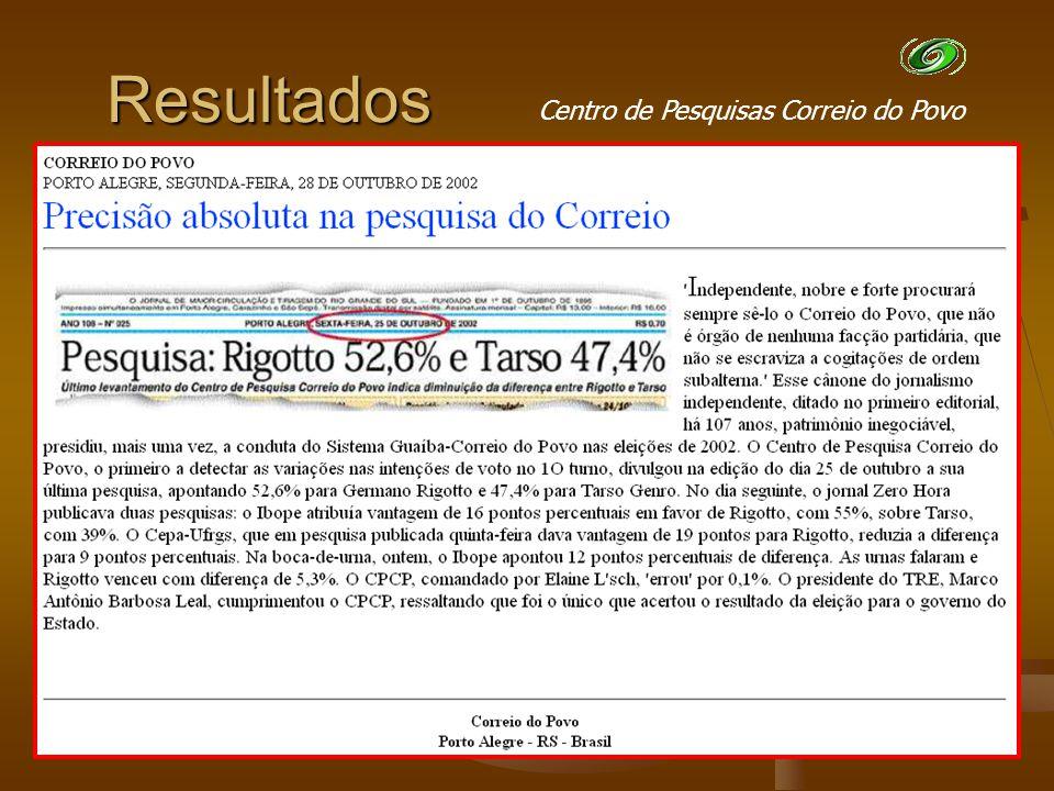 Resultados 2004