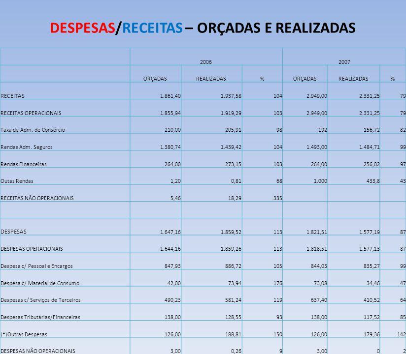 DESPESAS/RECEITAS – ORÇADAS E REALIZADAS 20062007 ORÇADASREALIZADAS%ORÇADASREALIZADAS% RECEITAS 1.861,401.937,581042.949,002.331,2579 RECEITAS OPERACIONAIS1.855,941.919,291032.949,002.331,2579 Taxa de Adm.
