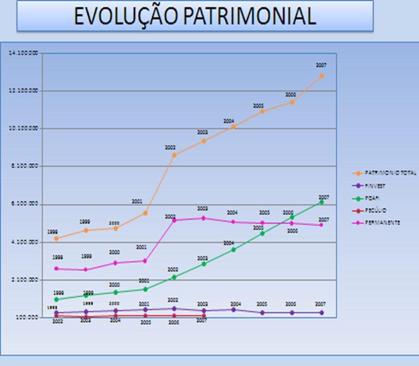 DESPESAS/RECEITAS – ORÇADAS E REALIZADAS 20062007 ORÇADASREALIZADAS%ORÇADASREALIZADAS% RECEITAS 1.861,401.937,581042.949,002.331,2579 RECEITAS OPERACI