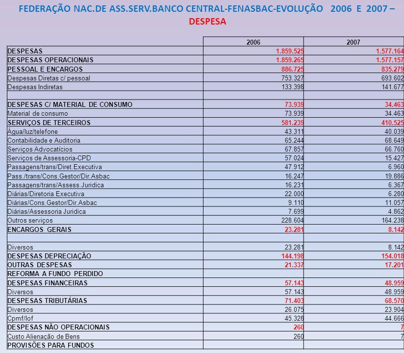 FEDERAÇÃO NACIONAL DE ASS.SERV.BANCO CENTRAL-FENASBAC – EVOLUÇÃO 2006 E 2007 RECEITA