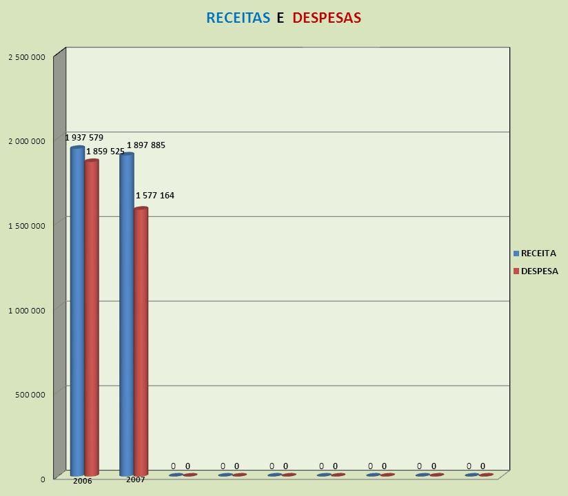 FEDERAÇÃO NAC.DE ASS.SERV.BANCO CENTRAL-FENASBAC-EVOLUÇÃO 2006 E 2007 – DESPESA 20062007 DESPESAS1.859.5251.577.164 DESPESAS OPERACIONAIS1.859.2651.57