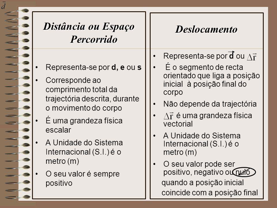 Distância ou Espaço Percorrido Representa-se por d, e ou s Corresponde ao comprimento total da trajectória descrita, durante o movimento do corpo É um
