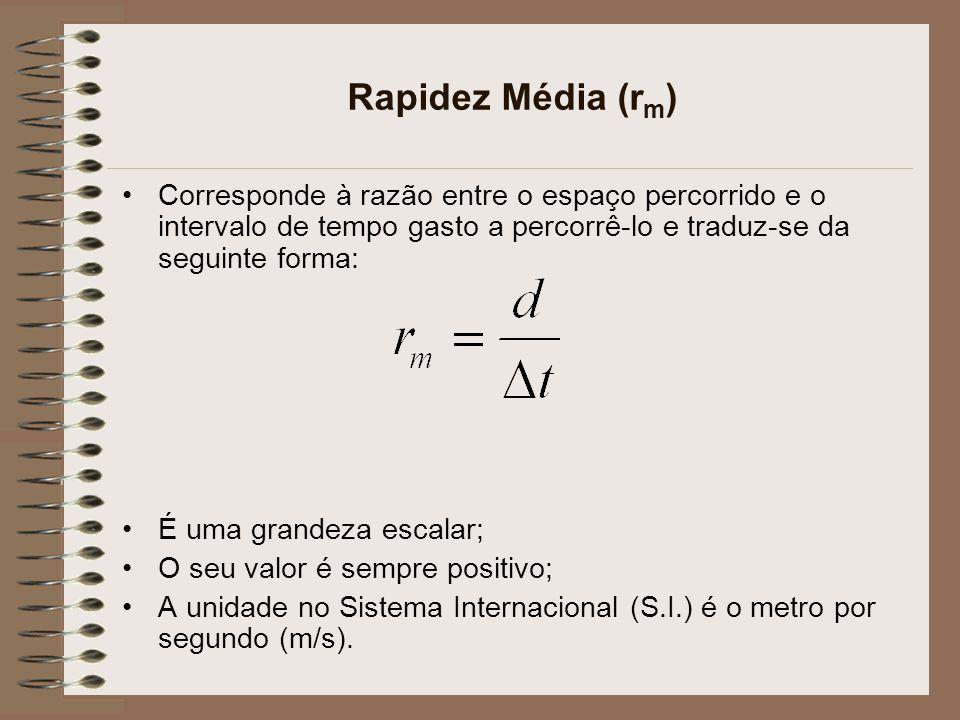 Rapidez Média (r m ) Corresponde à razão entre o espaço percorrido e o intervalo de tempo gasto a percorrê-lo e traduz-se da seguinte forma: É uma gra