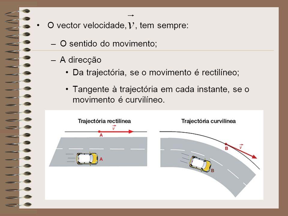 O vector velocidade,, tem sempre: –O sentido do movimento; –A direcção Da trajectória, se o movimento é rectilíneo; Tangente à trajectória em cada ins