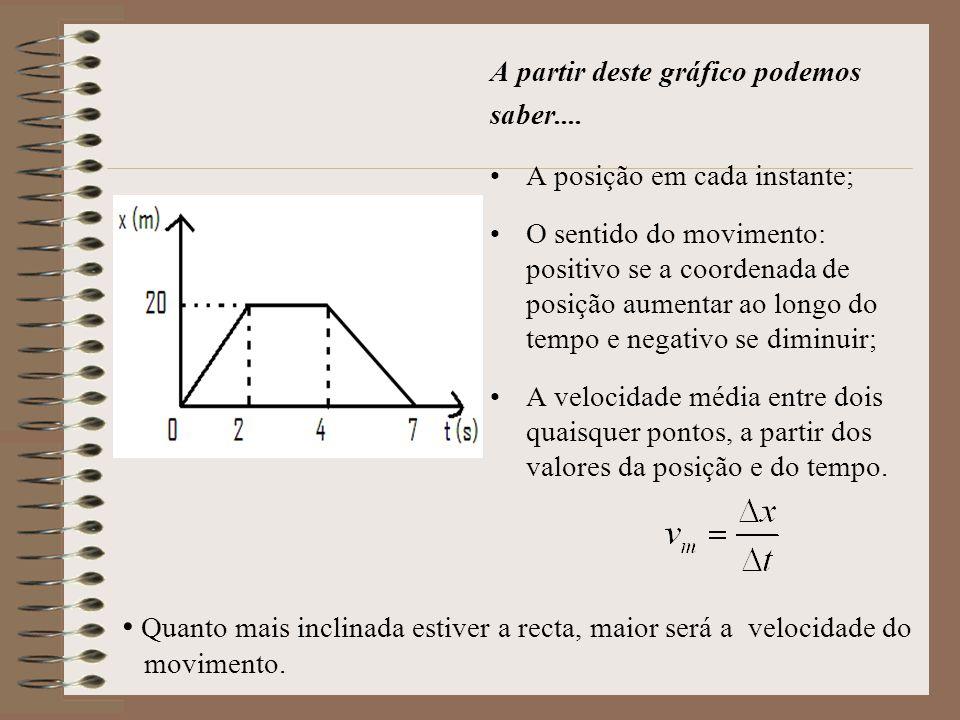 A partir deste gráfico podemos saber.... A posição em cada instante; O sentido do movimento: positivo se a coordenada de posição aumentar ao longo do