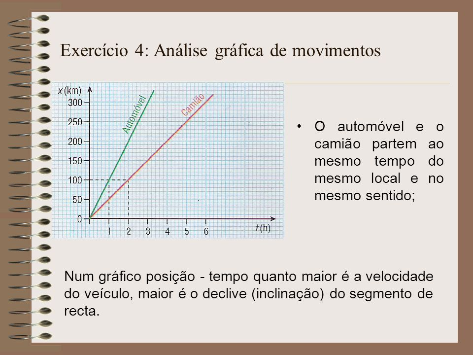 Exercício 4: Análise gráfica de movimentos O automóvel e o camião partem ao mesmo tempo do mesmo local e no mesmo sentido; Num gráfico posição - tempo