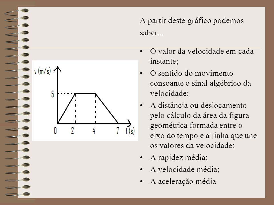 A partir deste gráfico podemos saber... O valor da velocidade em cada instante; O sentido do movimento consoante o sinal algébrico da velocidade; A di