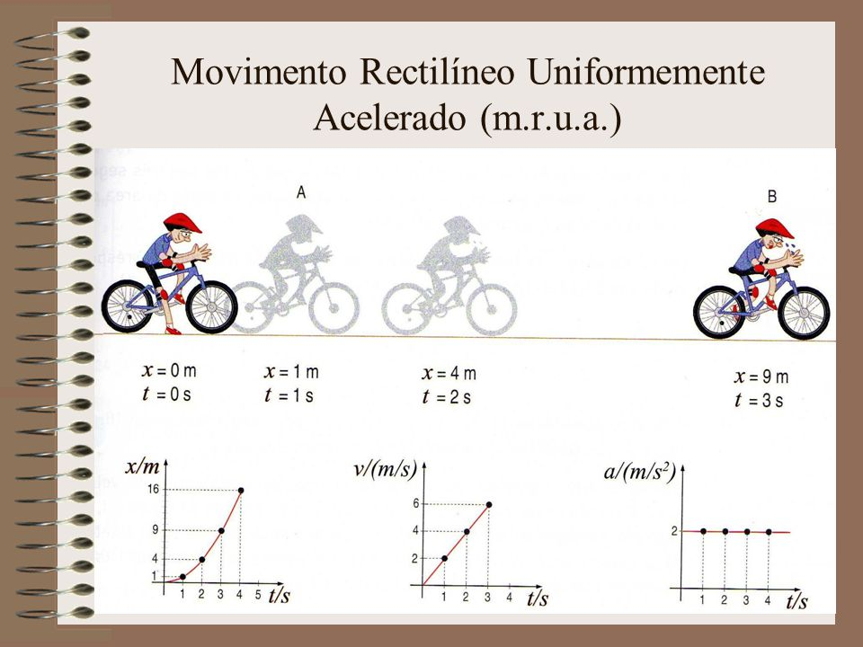 Movimento Rectilíneo Uniformemente Acelerado (m.r.u.a.)