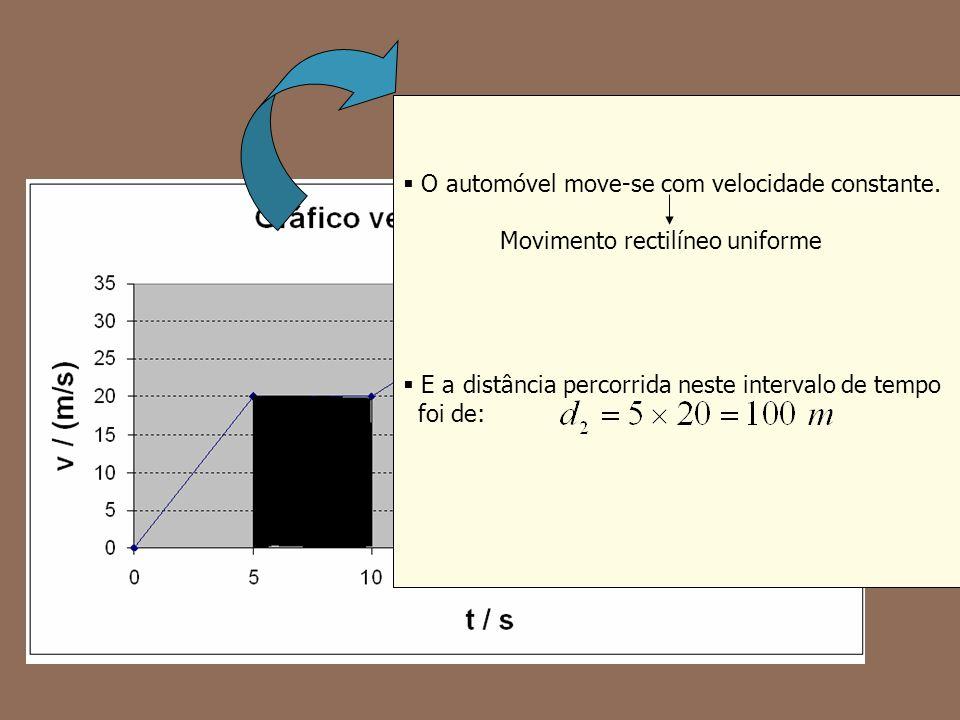 O automóvel move-se com velocidade constante. Movimento rectilíneo uniforme E a distância percorrida neste intervalo de tempo foi de: