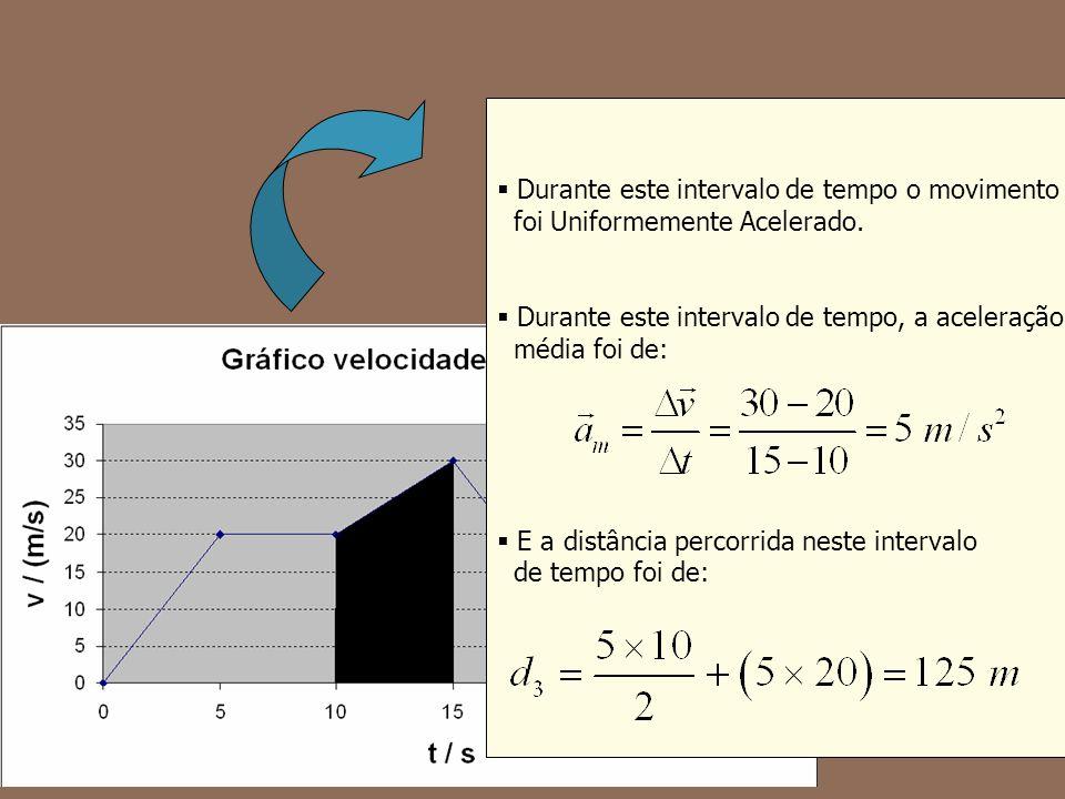 Durante este intervalo de tempo o movimento foi Uniformemente Acelerado. Durante este intervalo de tempo, a aceleração média foi de: E a distância per