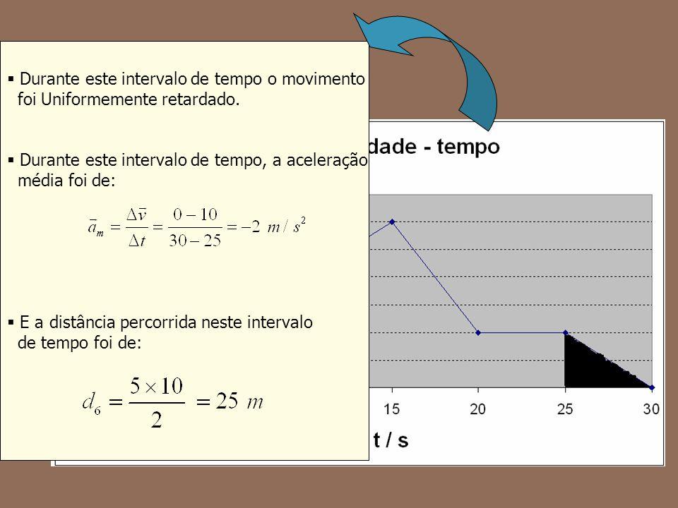 Durante este intervalo de tempo o movimento foi Uniformemente retardado. Durante este intervalo de tempo, a aceleração média foi de: E a distância per