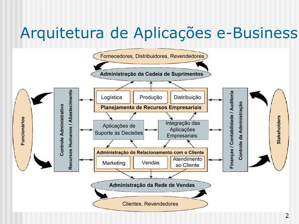 13 Vantagens: Eliminar custos e sistemas legados inflexíveis; Fornecer processos de trabalho mais eficientes; Prover acesso aos dados para a tomada de decisão operacional Atualizar a infra-estrutura tecnológica.