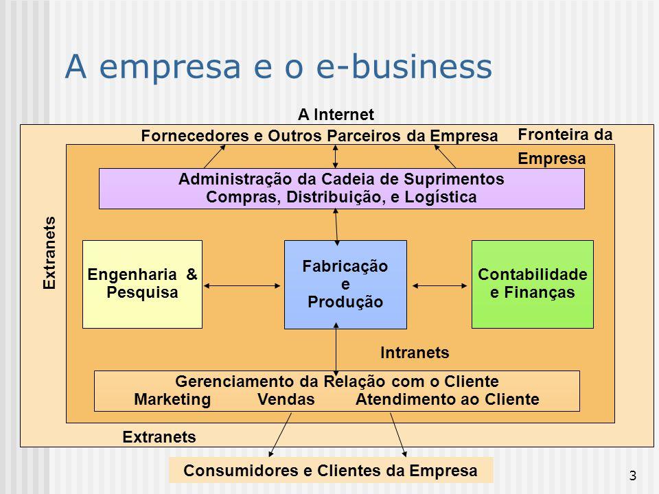 4 Principais tendências Cliente: Serviço mais rápido (procura, seleção, entrada de pedido, cumprimento do pedido).