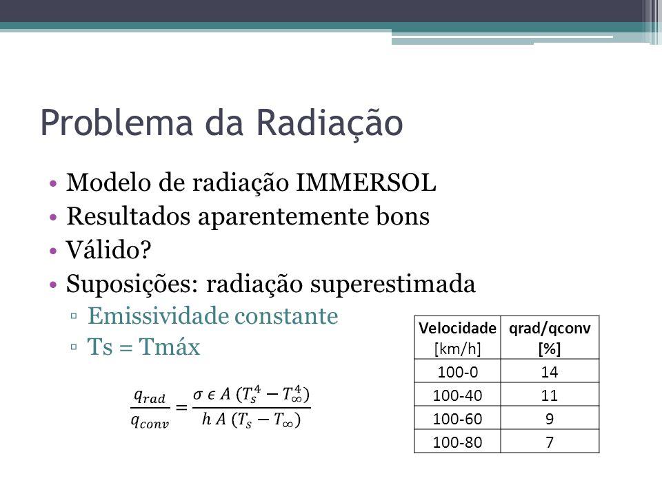Problema da Radiação Modelo de radiação IMMERSOL Resultados aparentemente bons Válido? Suposições: radiação superestimada Emissividade constante Ts =